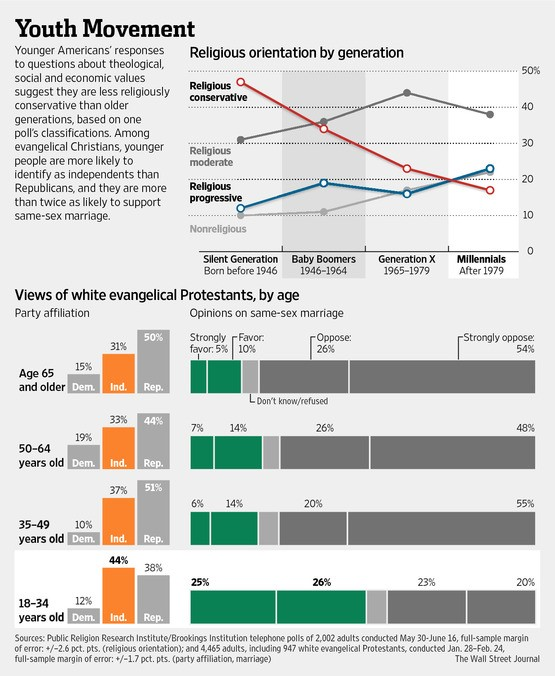 same-sex-marriage-wsj-chart