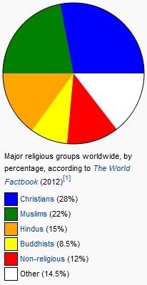 world-religions-chart