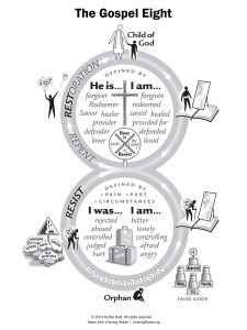 Gospel-Eight Diagram (click to read tract)